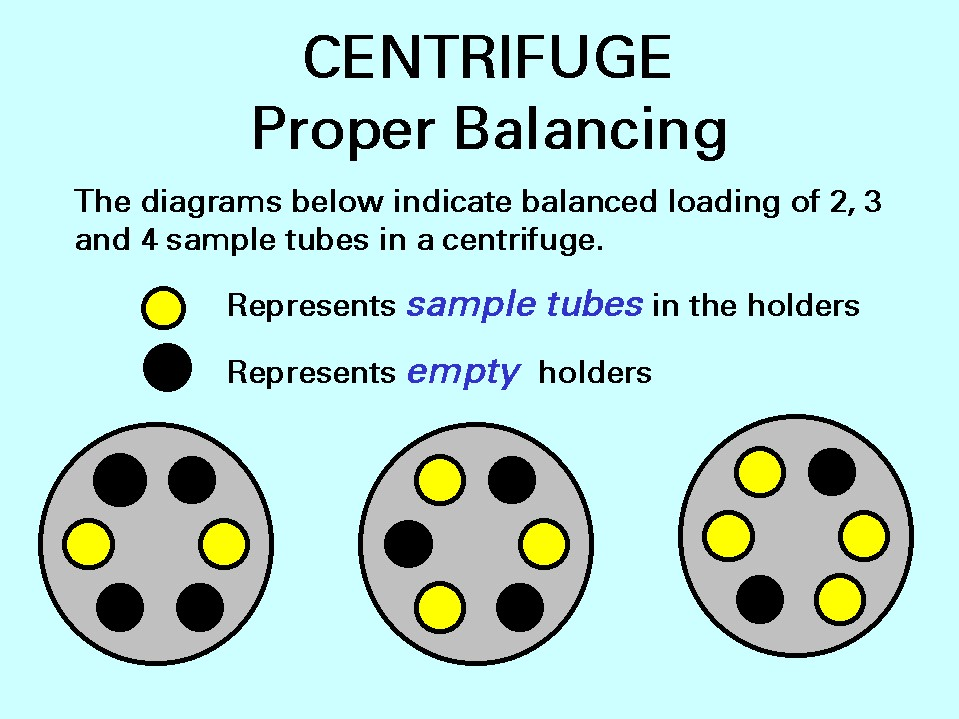 Centrifuge Proper Balancing. The diagrams below indicated balanced loading of 2,3, and 4 sample tubes in a centrifuge.